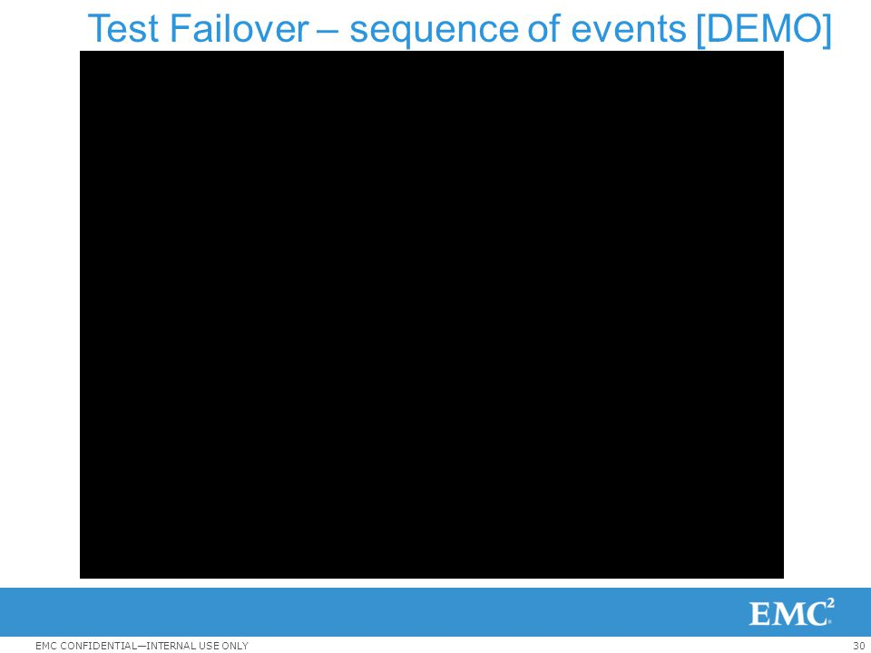 Test Failover – sequence of events [DEMO]